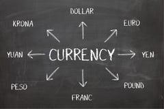 在黑板的货币图 免版税图库摄影
