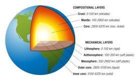 地球结构白色 免版税库存图片