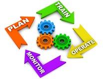 培训运行监控程序计划 向量例证