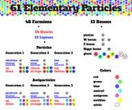 基本的parcticles infographics传染媒介 图库摄影