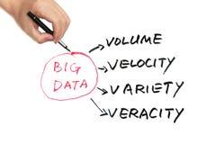 大数据概念 免版税库存照片
