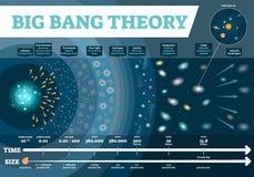 大爆炸理论理论infographic传染媒介的例证 宇宙时间和大小称与发展阶段的图 波斯菊历史地图 向量例证