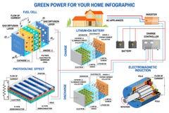 太阳电池板、油箱和风力一代系统家庭infographic的 免版税图库摄影