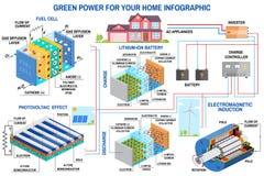 太阳电池板、油箱和风力一代系统家庭infographic的 免版税库存图片