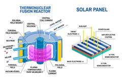 太阳电池板和热核聚变反应器图 从氢的热核聚变接受能量的设备 库存例证