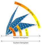 太阳电池板的例证用不同的角度 皇族释放例证