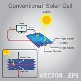 太阳能电池图 图库摄影