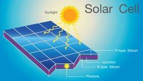 太阳能电池结构层数例证 库存图片