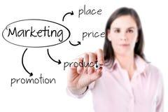 年轻女商人文字营销概念-产品,价格,地方,促进。 库存照片