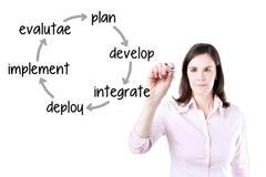 女实业家文字企业改善周期计划-开发-集成-部署-贯彻-评估 查出在白色 免版税库存照片