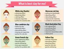 妇女的秀丽infographics 面部黏土面具,护肤 图库摄影