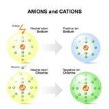 阴离子和正离子例如钠和氯原子 皇族释放例证