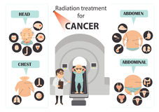 子宫颈癌症状 图库摄影