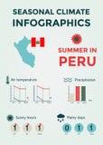 季节性气候Infographics 天气、空气和水温、晴朗的小时和雨天 夏天在秘鲁 免版税库存照片