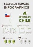 季节性气候Infographics 天气、空气和水温、晴朗的小时和雨天 春天在智利 免版税库存照片