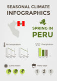 季节性气候Infographics 天气、空气和水温、晴朗的小时和雨天 春天在秘鲁 库存照片