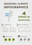 季节性气候Infographics 天气、空气和水温、晴朗的小时和雨天 春天在阿根廷 库存图片
