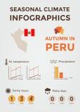 季节性气候Infographics 天气、空气和水温、晴朗的小时和雨天 秋天在秘鲁 图库摄影