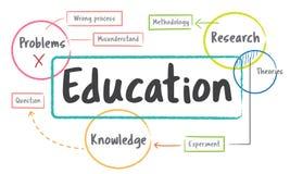 学校教育研究过程图概念 皇族释放例证