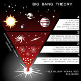 宇宙演变infographic元素 免版税图库摄影