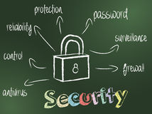 安全概念 免版税图库摄影