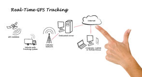 实时GPS跟踪 免版税库存图片