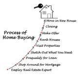 家庭购买的过程 库存例证