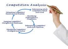 对竞争的分析 免版税图库摄影