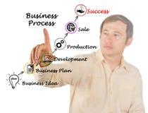 导致成功的商业运作 免版税库存图片