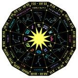 导航一个黄道带圈子的例证与星座的 免版税库存照片
