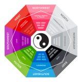 巴古瓦-中国形而上学指南针 五颜六色的版本 向量例证