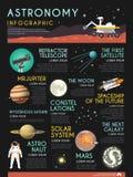 平展infographic天文的传染媒介 皇族释放例证