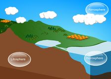 水循环 图库摄影
