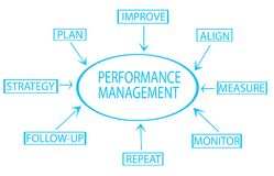 性能管理显示关键事务的流程图命名战略,计划,显示器, 皇族释放例证