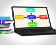 您的Business Laptop Shows Company成长和名誉 库存图片