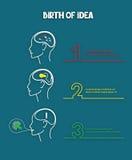 想法概念诞生在三个阶段的 库存图片
