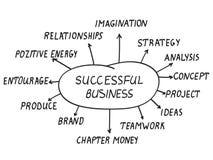 成功的企业概念 免版税库存照片