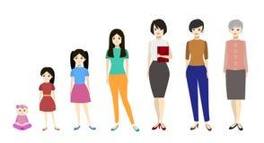 成长字符妇女动画片阶段  向量 库存例证