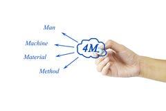 手4M & x28的文字元素; 人,机器,材料, method& x29;为 免版税库存图片