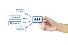 手4M & x28的文字元素; 人,机器,材料, method& x29;为 库存照片