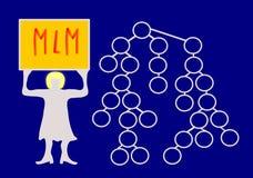 拿着与词mlm的妇女标志 库存图片