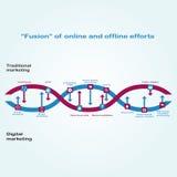 数字式行销和传统行销之间的互作用被描述作为脱氧核糖核酸链子  网上和离线努力的融合 免版税库存照片