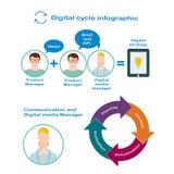 数字式经理和产品管理员的互作用数字式战略的发展的在平的样式 免版税图库摄影