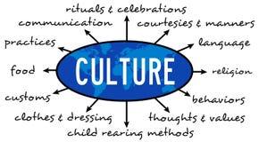 文化 向量例证