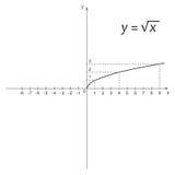 方根的数学作用图  图库摄影