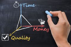 时间,金钱,在黑板的质量,女商人说明的项目管理概念 免版税图库摄影