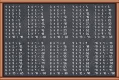 黑板乘法表 免版税库存图片