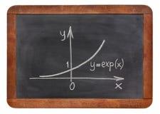 黑板曲线指数增长 免版税库存照片