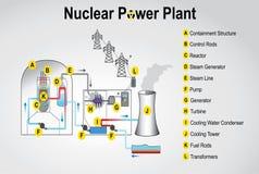 核工厂次幂 免版税库存照片