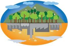 森林和行业 免版税库存图片